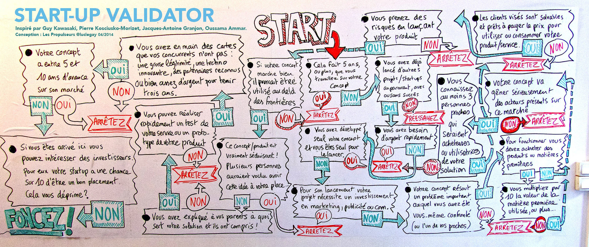 Startup Validator version d'origine murale